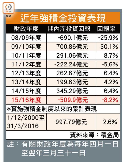 強積金挫8.2% 人均蝕兩萬 - 東方日報