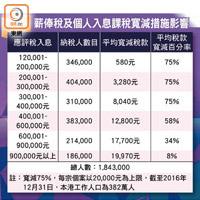 薪俸稅稅階擴至4.5萬 - 東方日報