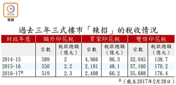 辣招增稅收 去年度盈餘料破千億 - 東方日報