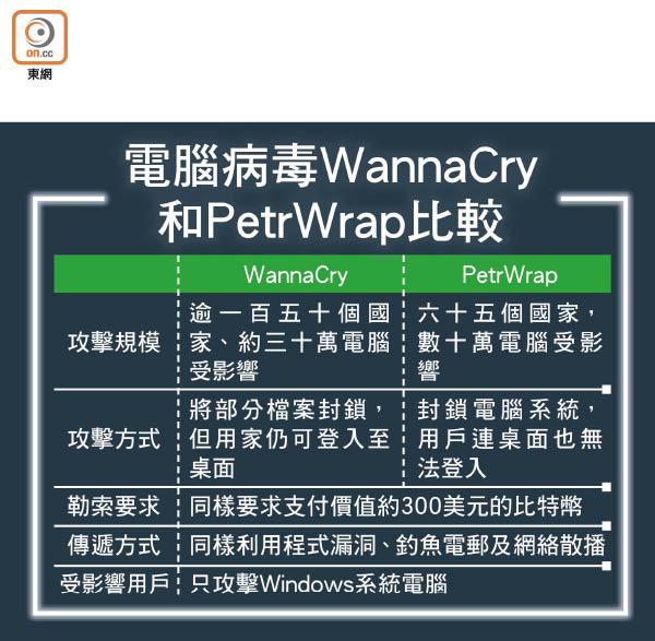 比WannaCry狡猾 新勒索軟件襲全球 - 東方日報