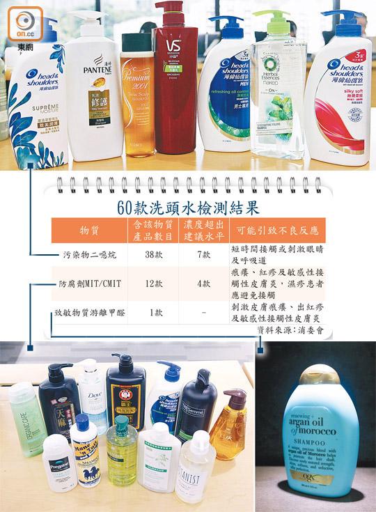38款洗頭水含二噁烷 - 東方日報