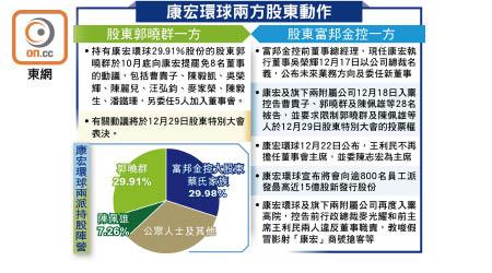 康宏兩派爭權 股東大會料成戰場 - 東方日報