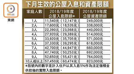 攞最低工資失申請公屋資格 房會捱轟 - 東方日報