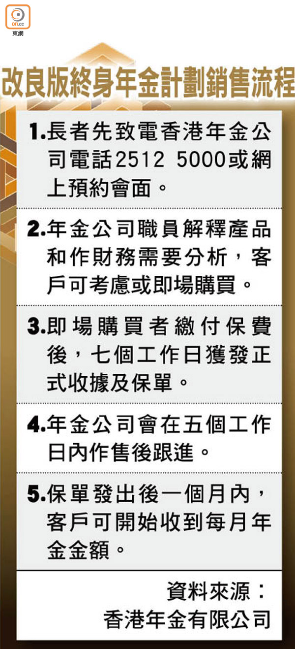 40%年金中籤者褪軚三招救亡 - 東方日報