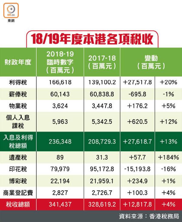 史上最高 稅收3414億 - 東方日報