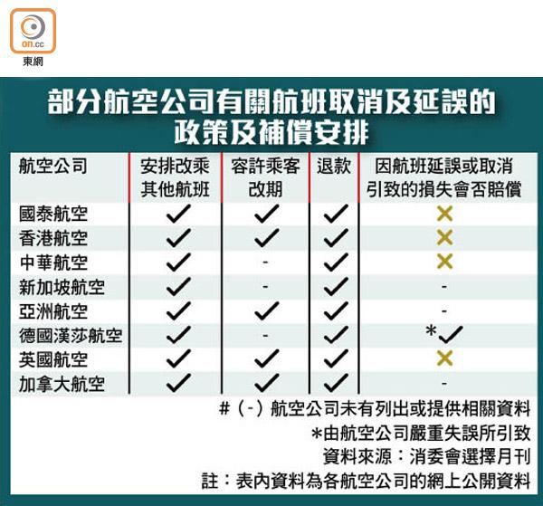 包括國泰16航空公司 延飛撤班恐零賠償 - 東方日報