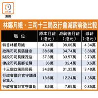 林鄭跪低減薪一成為期一年 - 東方日報