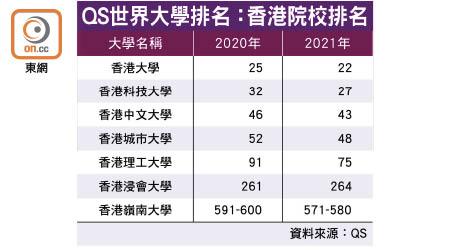 大學排名 香港學府遜星洲 - 東方日報