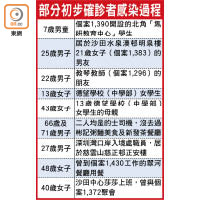 慈雲山淪陷 患者添6人 全港大爆疫 現39初步確診 - 東方日報