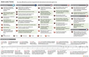 Infographics on sanctions on Iran. Click to enlarge.