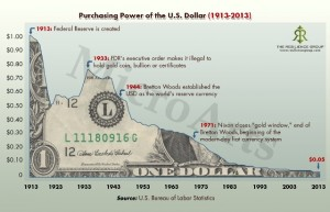 purchasing-power-of-the-us-dollar-1913-to-2013_517962b78ea3c