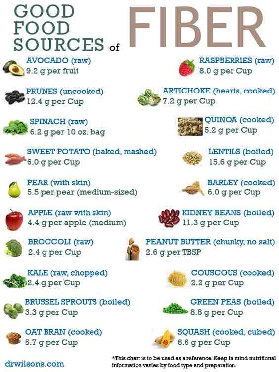 Daily Diet For Glowing Skin fiber food sources