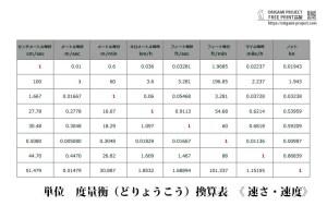 【度量衡】単位換算の早見表《速さ・速度》無料印刷PDF