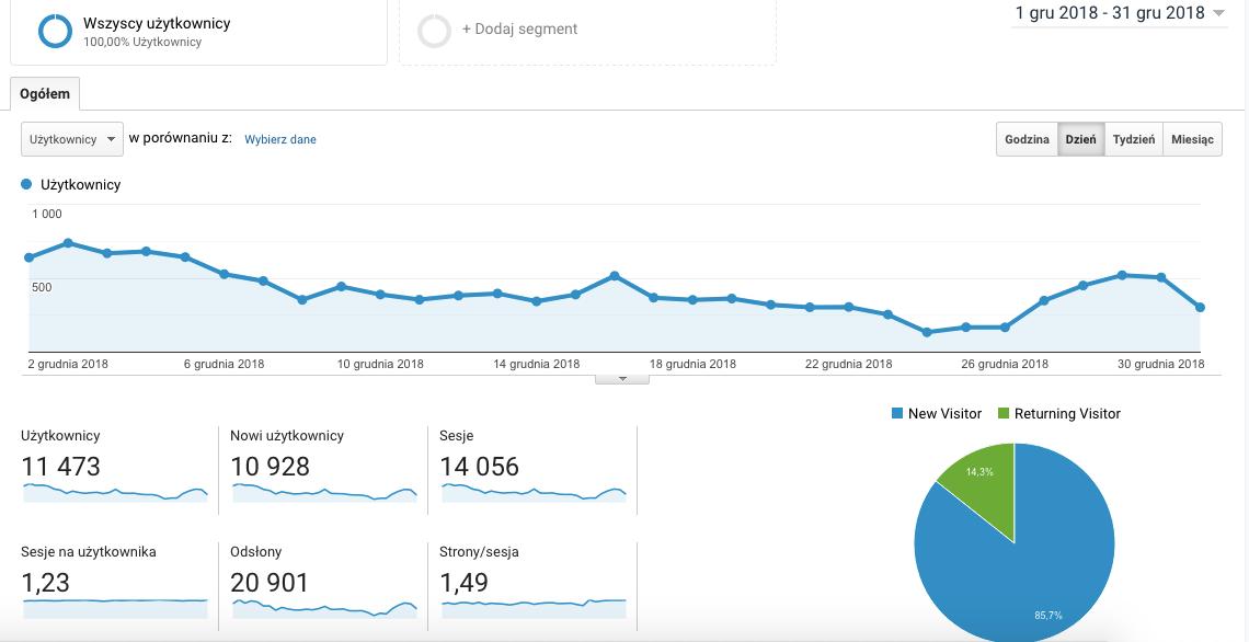 Origami Frog blog współpraca - Statystyki Google Analytics
