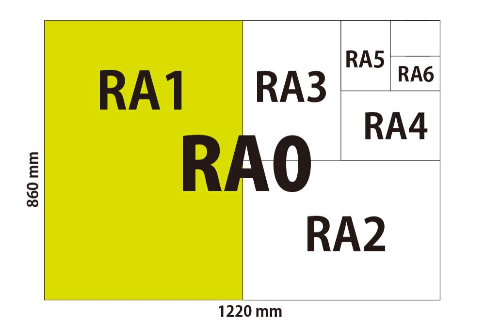 Dimensions of Raw Paper Sizes | RA0, RA1, RA2, RA3, RA4, SRA0, SRA1, SRA2, SRA3, SRA1+