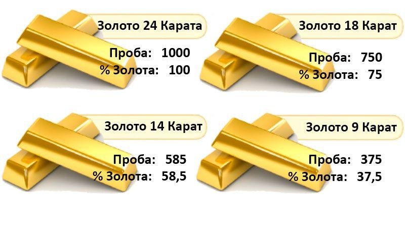 Guldprover