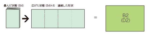 折込広告の形状②A4判(B4判)が4枚連続した形状になっているもの→D2