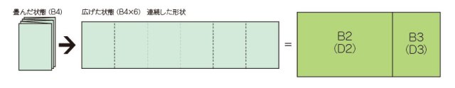 折込広告の形状③A4判(B4判)が6枚連続した形状になっているもの→D2 D3