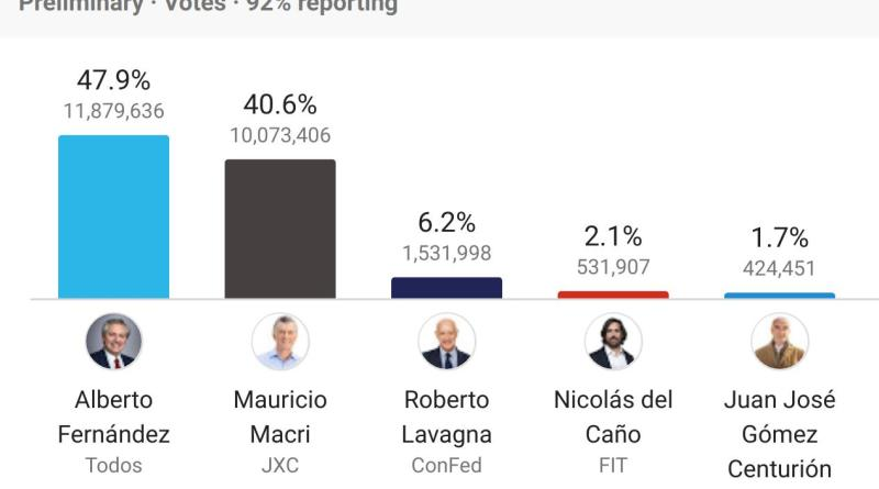Alberto Fernandez Wins Argentine Presidential Election With 47.9% (92% of Ballots)
