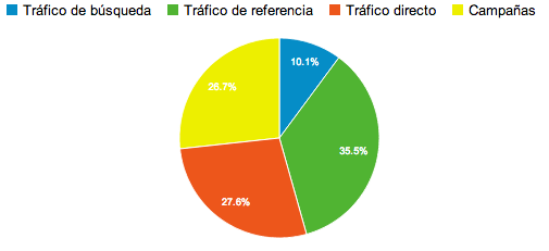 Campañas de Google Analytics