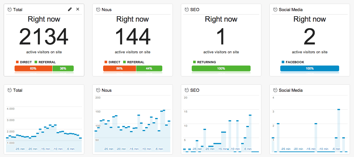 dashboard tiempo real