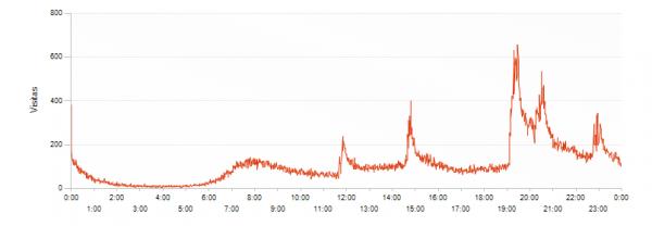 Gráfico de visitas minuto a minuto