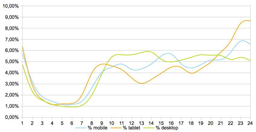 Gráfico horario por dispositivo