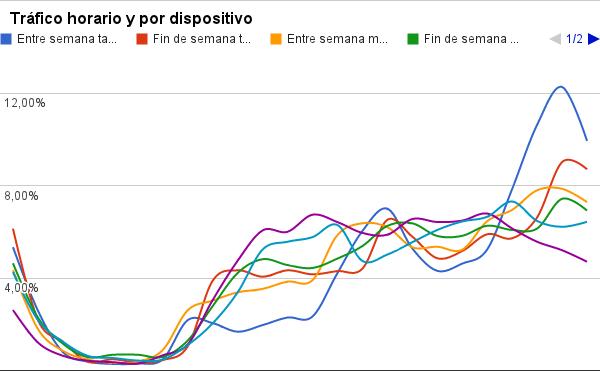 Tráfico horario por dispositivo