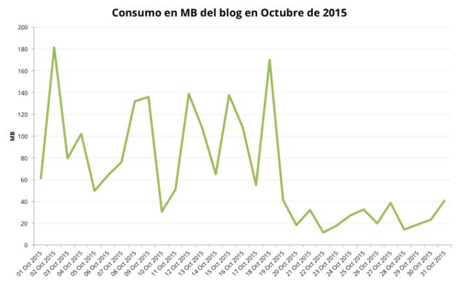 Consumo de ancho de banda después de activar cloudflare