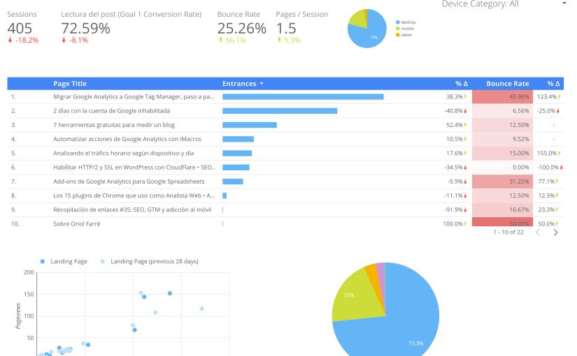 Google Data Studio: primeras impresiones