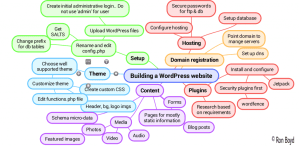 WordPress Mind Map