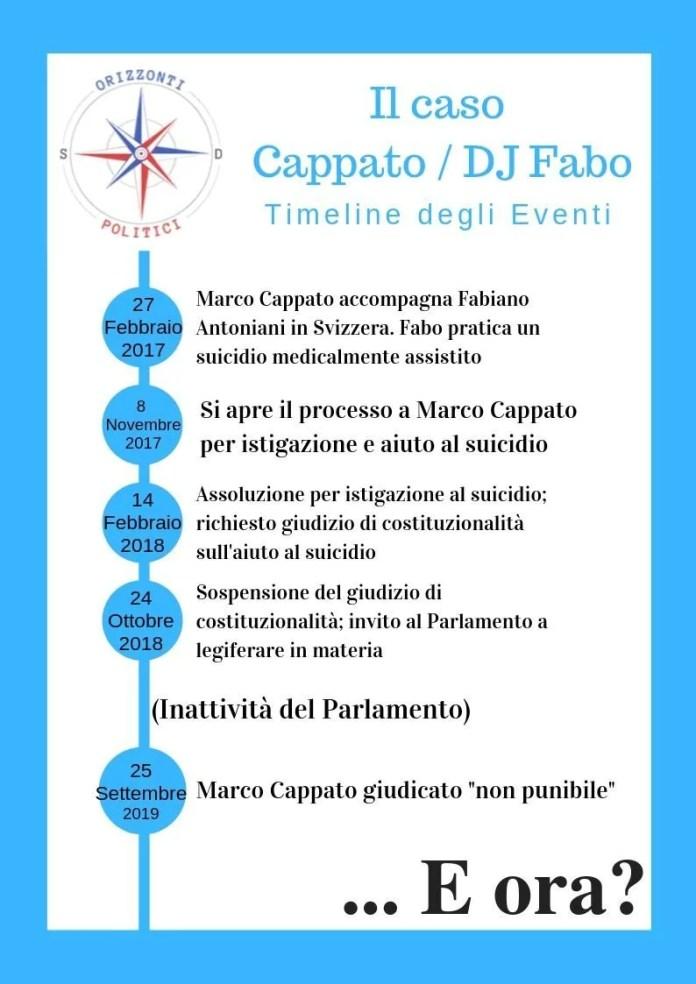 Timeline degli eventi che riguardano il caso Cappato / DJ Fabo