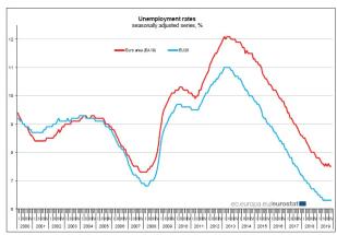 Tasso di disoccupazione in Europa dal 2000 al 2019