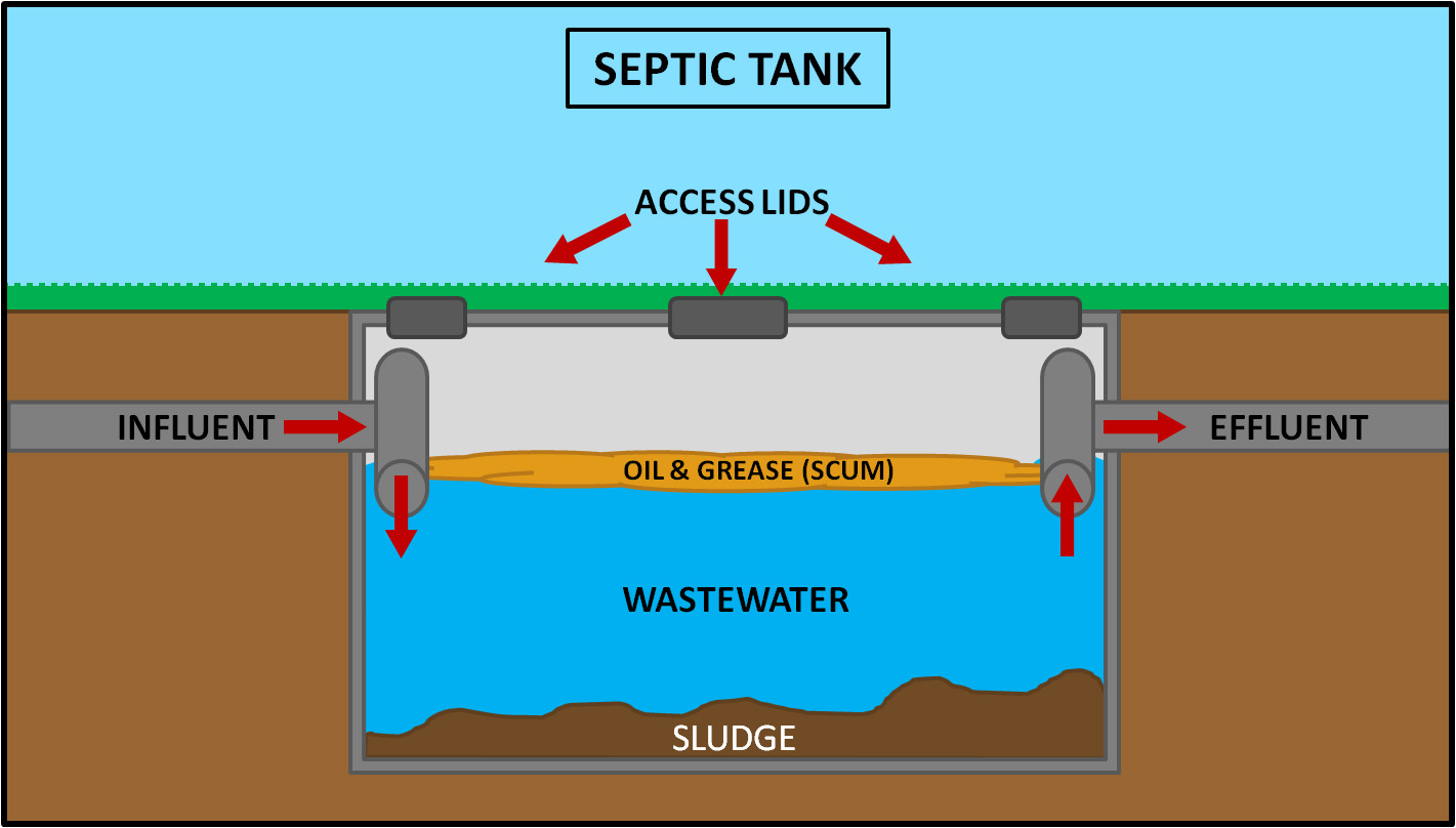 Home Septic System Diagram Home Free Engine Image For - Septic Tank ...