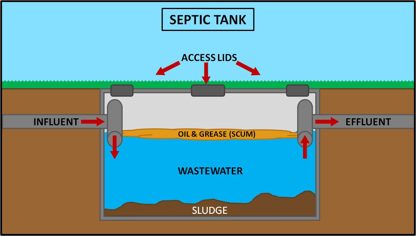 septic pump wiring diagram volkswagen golf mk4 tank electrical