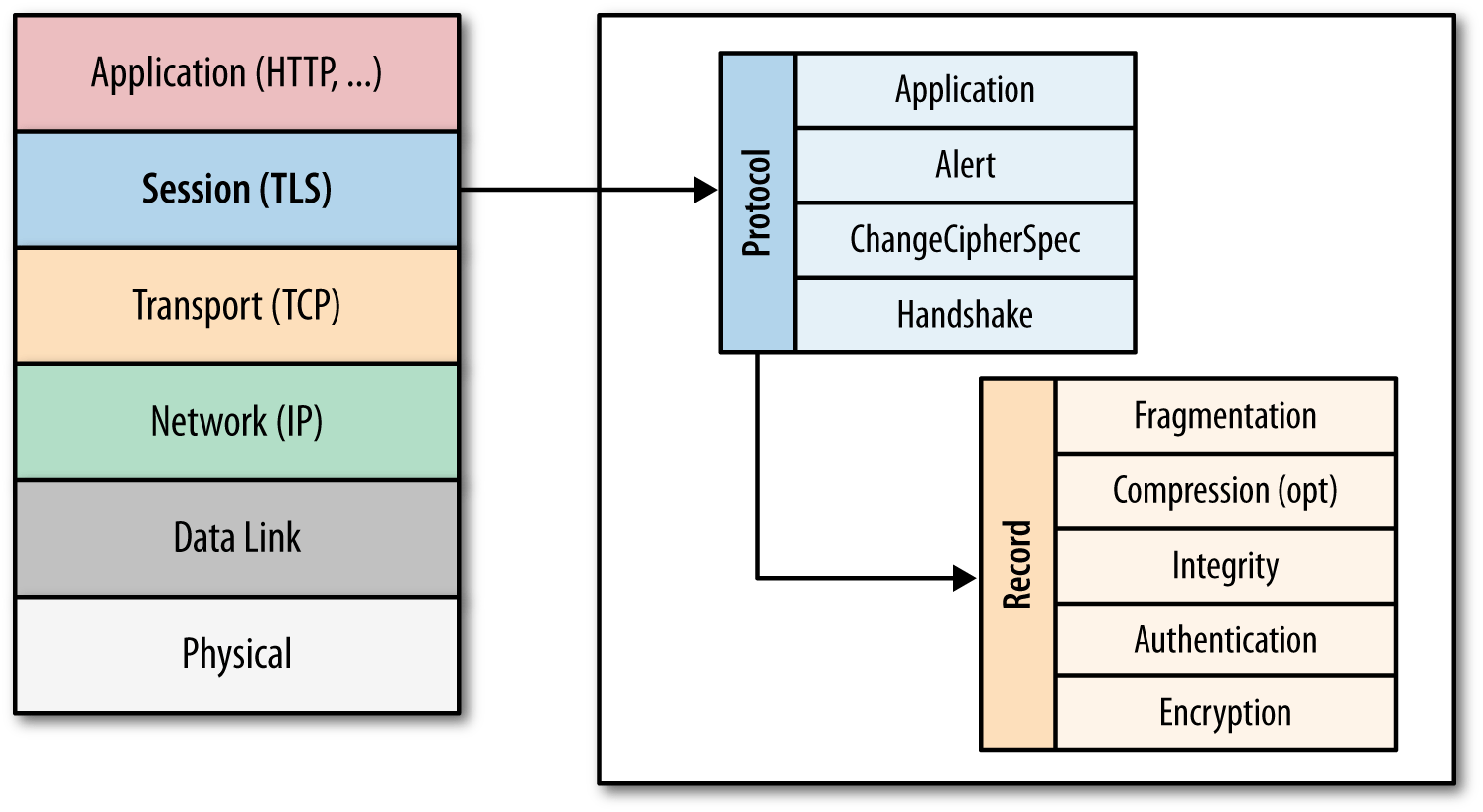 Transport Layer Security (TLS)