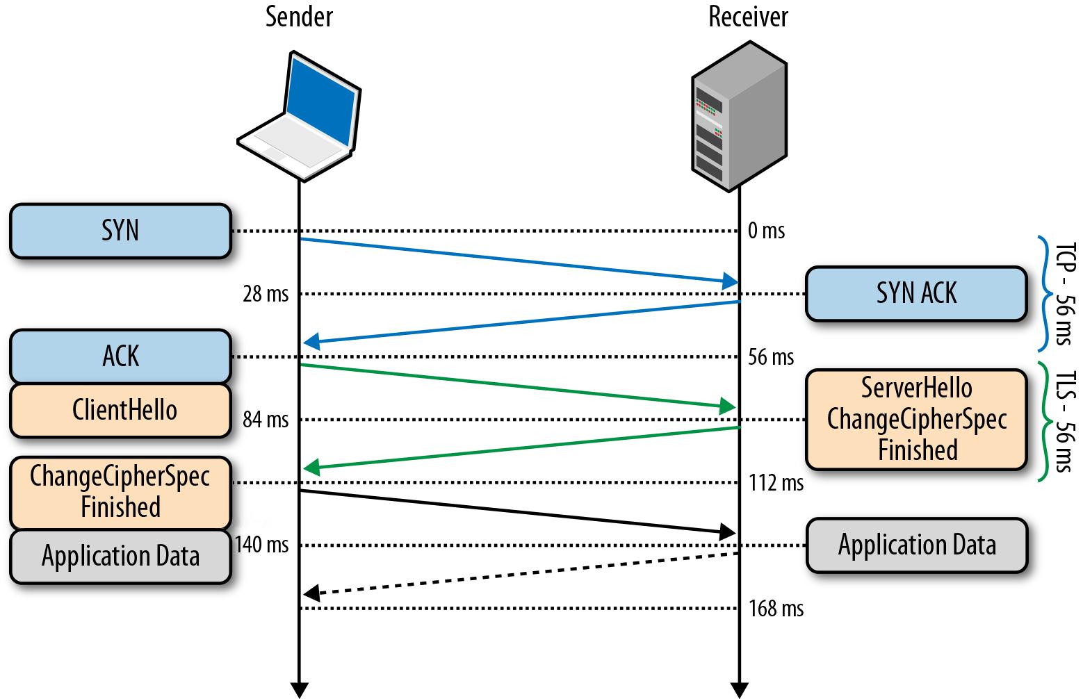 Abbreviated TLS handshake protocol