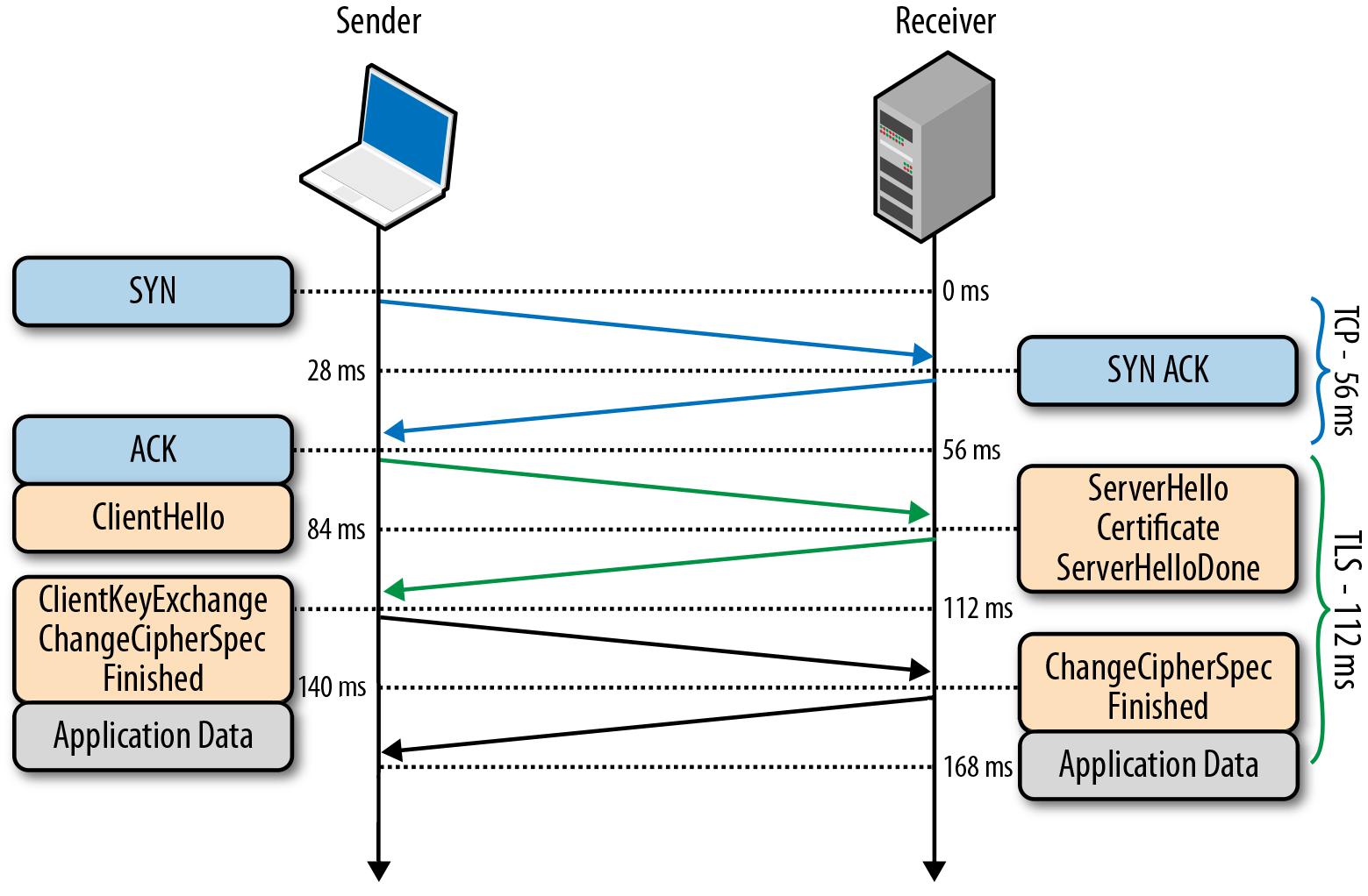 TLS handshake with False Start