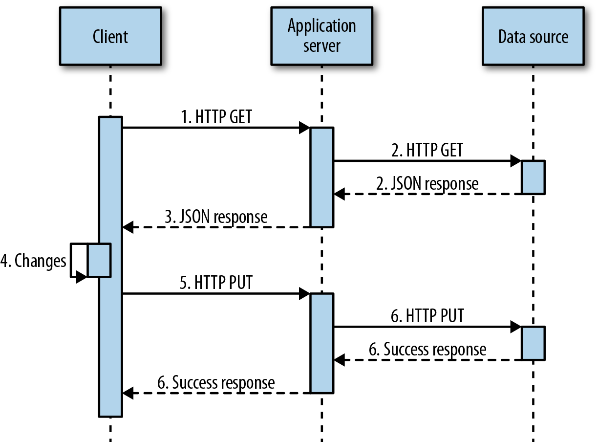 sequence diagram for web application speaker wiring 4 ohm writing restful services in c stonewall