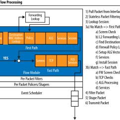 Data Flow Diagram For Dummies Bt Telephone Wiring Sockets Juniper Srx Series