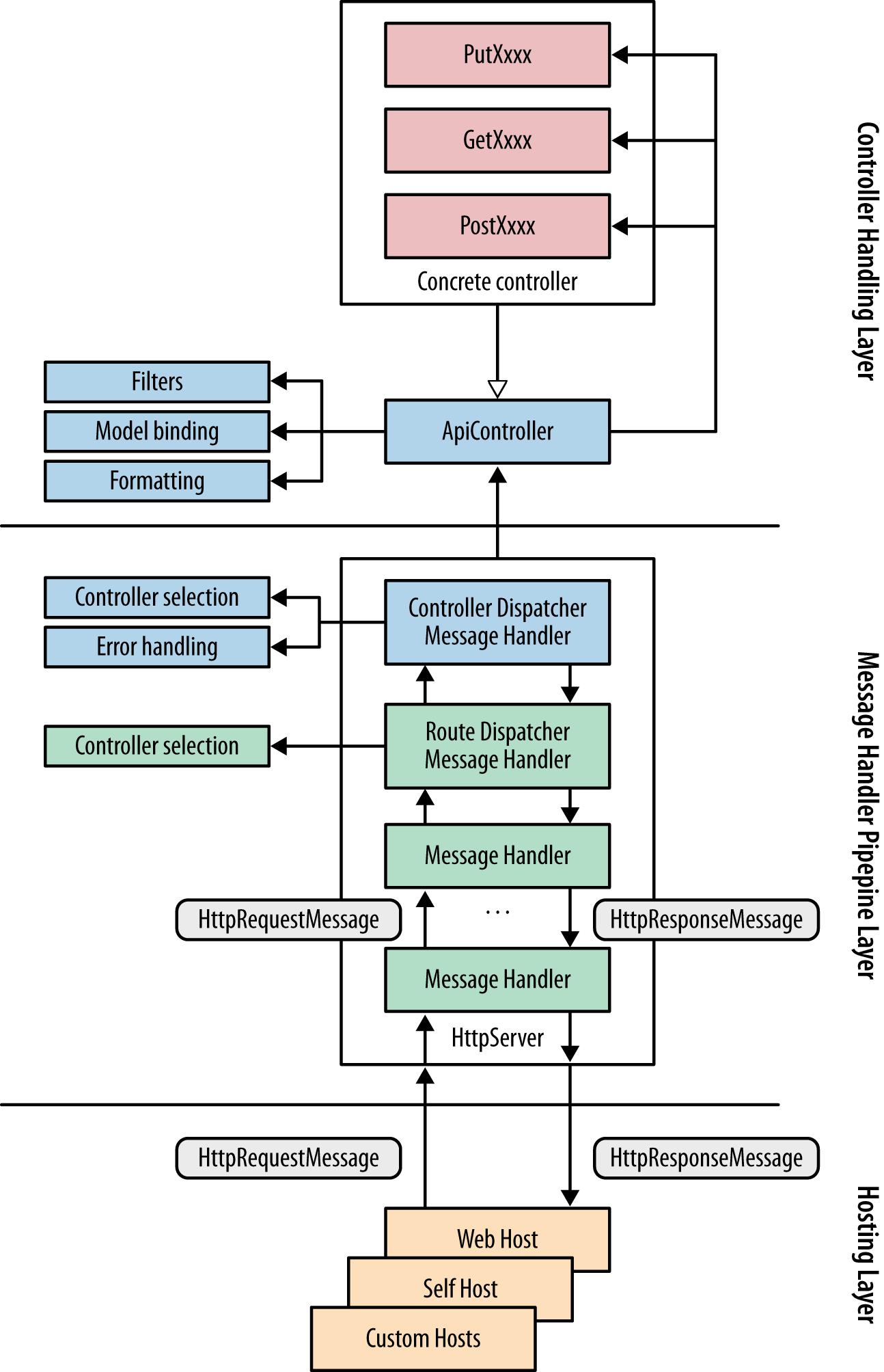 mvc struts architecture diagram lawn mower starter solenoid wiring designing evolvable web apis with asp net