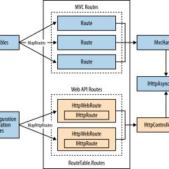 Mvc Struts Architecture Diagram Ford Focus Engine Parts Designing Evolvable Web Apis With Asp Net