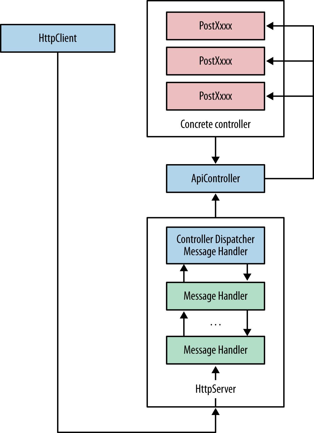 j2ee architecture diagram sap direct messaging phone elsavadorla