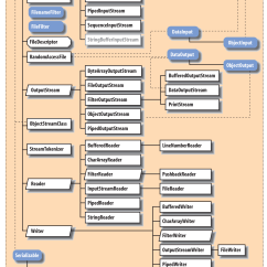 Create Class Diagram From Java Code Motor Starter Wiring Start Stop Zipentry File Permissions