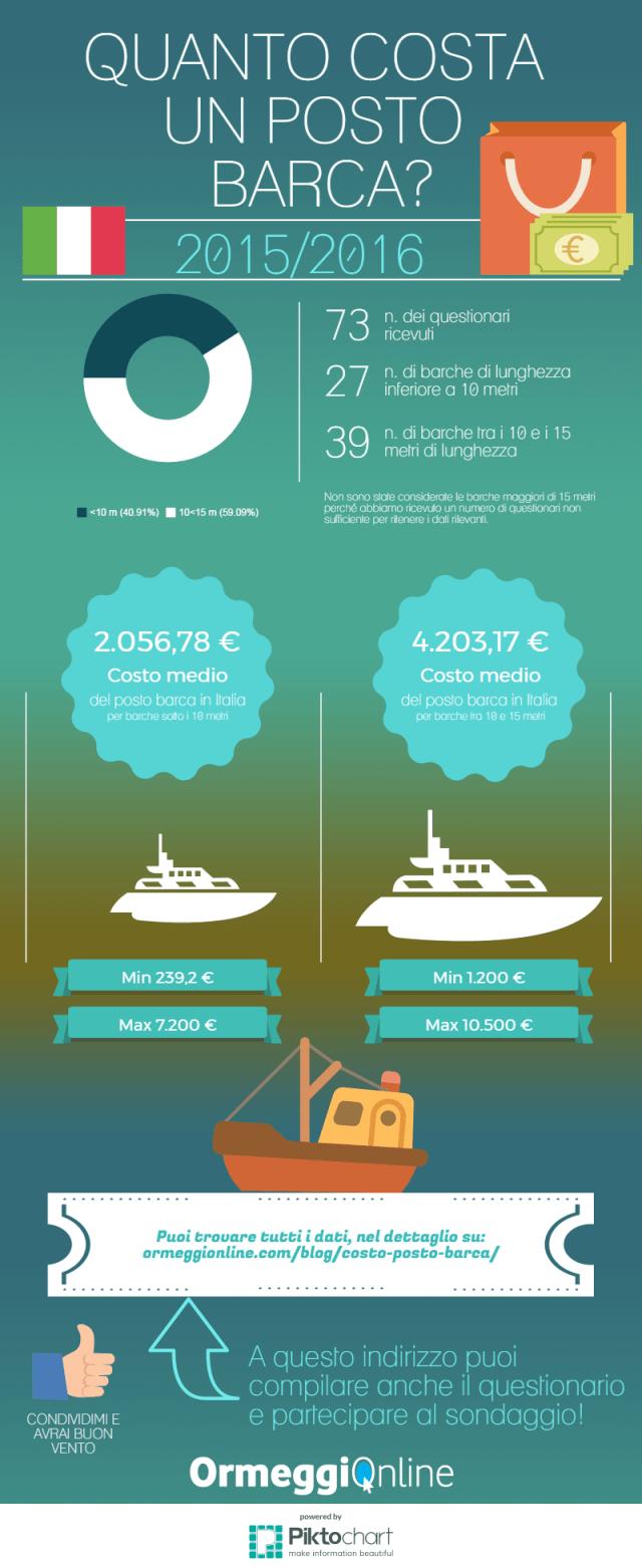 costo posto barca