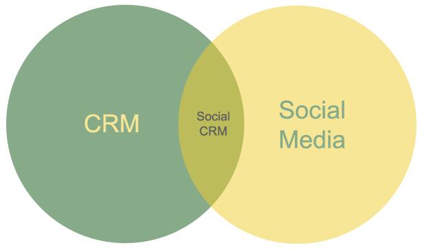 CRM photo