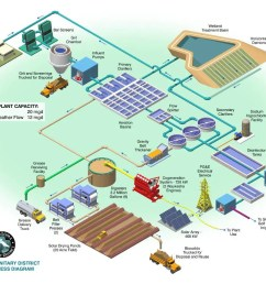 sewage treatment oroloma org oroloma org diagram of conventional water treatment plant flow diagram of water purification plant [ 1200 x 927 Pixel ]