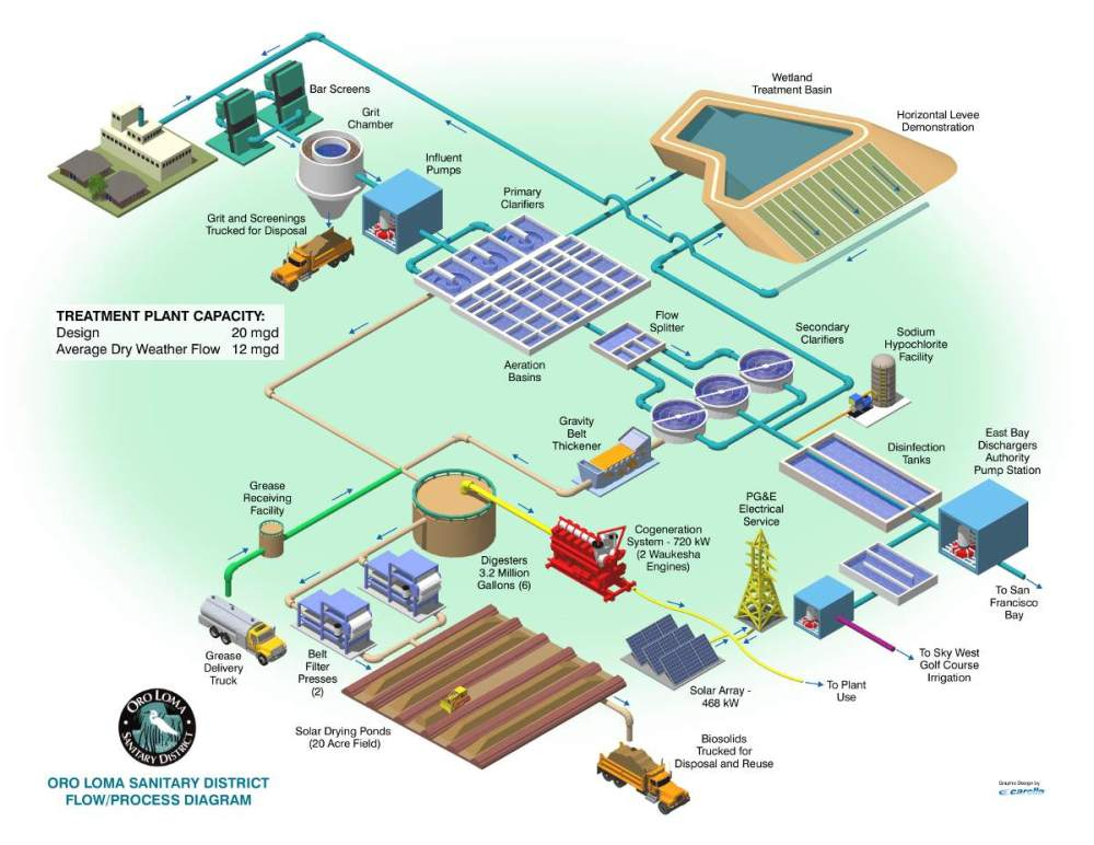 medium resolution of sewage treatment oroloma org oroloma org diagram of conventional water treatment plant flow diagram of water purification plant