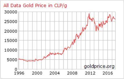 Carta del precio del Oro hoy en Chile en pesos chilenos