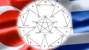 Το γεωπολιτικό πεντάγωνο του Κίσινγκερ και τα τρίγωνα στη Μεσόγειο